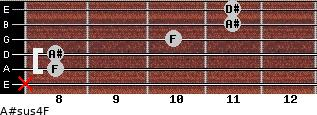 A#sus4/F for guitar on frets x, 8, 8, 10, 11, 11