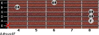 A#sus4/F for guitar on frets x, 8, 8, 8, 4, 6