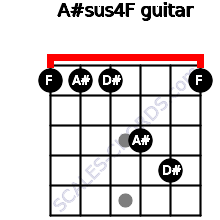 A#sus4/F for guitar on frets 1, 1, 1, 3, 4, 1