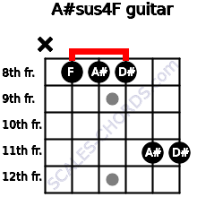 A#sus4/F for guitar on frets x, 8, 8, 8, 11, 11