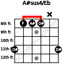 A#sus4/Eb for guitar on frets 11, 8, 8, 8, x, 11
