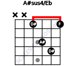 A#sus4/Eb for guitar on frets x, x, 1, 3, 4, 1