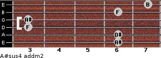 A#sus4 add(m2) for guitar on frets 6, 6, 3, 3, 6, 7