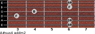 A#sus4 add(m2) for guitar on frets 6, 6, 3, 4, 6, 6