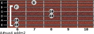 A#sus4 add(m2) for guitar on frets 6, 6, 8, 8, 6, 7