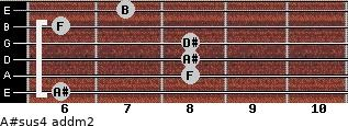 A#sus4 add(m2) for guitar on frets 6, 8, 8, 8, 6, 7