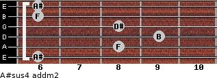 A#sus4 add(m2) for guitar on frets 6, 8, 9, 8, 6, 6