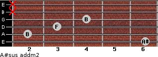 A#sus add(m2) for guitar on frets 6, 2, 3, 4, x, x