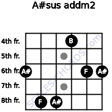 A#sus add(m2) for guitar on frets 6, 8, 8, 4, 6, 6