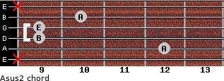Asus2 for guitar on frets x, 12, 9, 9, 10, x