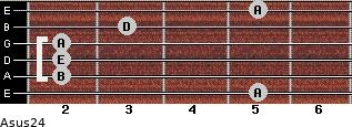 Asus2/4 for guitar on frets 5, 2, 2, 2, 3, 5