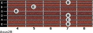 Asus2/B for guitar on frets 7, 7, 7, 4, 5, 7