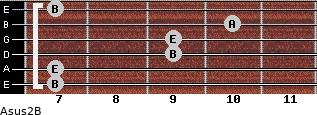 Asus2/B for guitar on frets 7, 7, 9, 9, 10, 7
