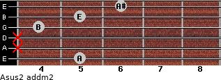 Asus2 add(m2) for guitar on frets 5, x, x, 4, 5, 6