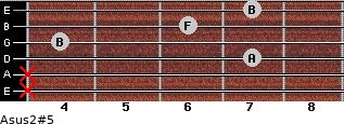 Asus2(#5) for guitar on frets x, x, 7, 4, 6, 7