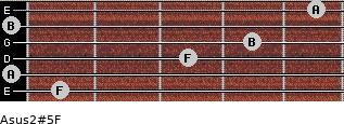 Asus2(#5)/F for guitar on frets 1, 0, 3, 4, 0, 5