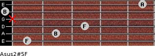 Asus2(#5)/F for guitar on frets 1, 2, 3, x, 0, 5