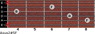 Asus2(#5)/F for guitar on frets x, 8, 7, 4, 6, x