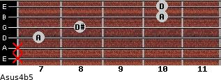 Asus4(b5) for guitar on frets x, x, 7, 8, 10, 10