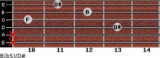 B(b5)/D# for guitar on frets x, x, 13, 10, 12, 11