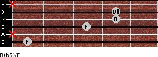 B(b5)/F for guitar on frets 1, x, 3, 4, 4, x