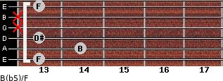B(b5)/F for guitar on frets 13, 14, 13, x, x, 13