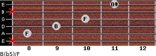 B(b5)/F for guitar on frets x, 8, 9, 10, x, 11