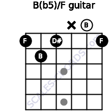 B(b5)/F for guitar on frets 1, 2, 1, x, 0, 1