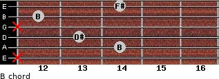 B for guitar on frets x, 14, 13, x, 12, 14