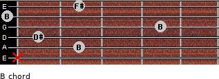 B for guitar on frets x, 2, 1, 4, 0, 2