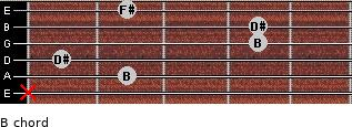 B for guitar on frets x, 2, 1, 4, 4, 2