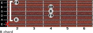 B for guitar on frets x, 2, 4, 4, 4, 2