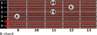 B for guitar on frets x, x, 9, 11, 12, 11