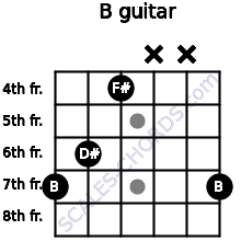 B for guitar on frets 7, 6, 4, x, x, 7