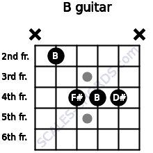 B for guitar on frets x, 2, 4, 4, 4, x