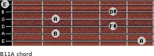 B11/A for guitar on frets 5, 2, 4, 2, 4, 0