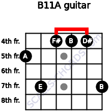 B11/A for guitar on frets 5, 7, 4, 4, 4, 7