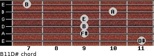 B11/D# for guitar on frets 11, 9, 9, 9, 10, 7
