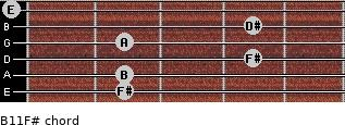 B11/F# for guitar on frets 2, 2, 4, 2, 4, 0