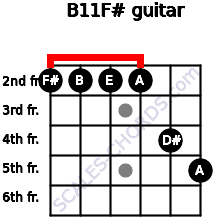 B11/F# for guitar on frets 2, 2, 2, 2, 4, 5