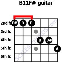 B11/F# for guitar on frets 2, 2, 2, 4, 4, 5
