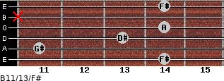 B11/13/F# for guitar on frets 14, 11, 13, 14, x, 14