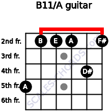B11/A for guitar on frets 5, 2, 2, 2, 4, 2
