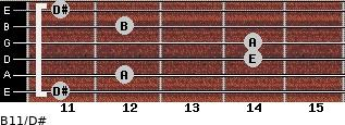 B11/D# for guitar on frets 11, 12, 14, 14, 12, 11