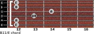 B11/E for guitar on frets 12, 12, 13, 14, 12, 12