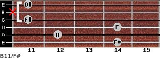 B11/F# for guitar on frets 14, 12, 14, 11, x, 11