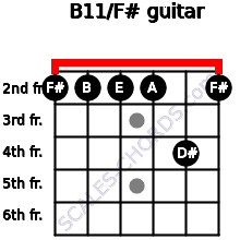 B11/F# for guitar on frets 2, 2, 2, 2, 4, 2
