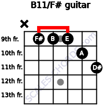 B11/F# for guitar on frets x, 9, 9, 9, 10, 11