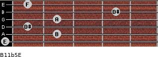 B11b5/E for guitar on frets 0, 2, 1, 2, 4, 1