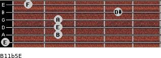 B11b5/E for guitar on frets 0, 2, 2, 2, 4, 1